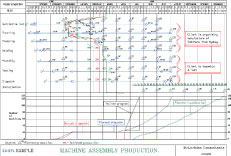 Schedule for Machine Assembly Production
